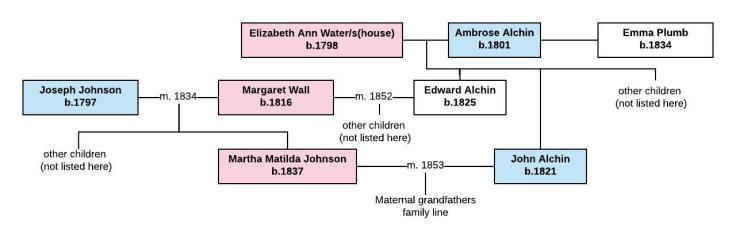 Joseph Johnson - family tree